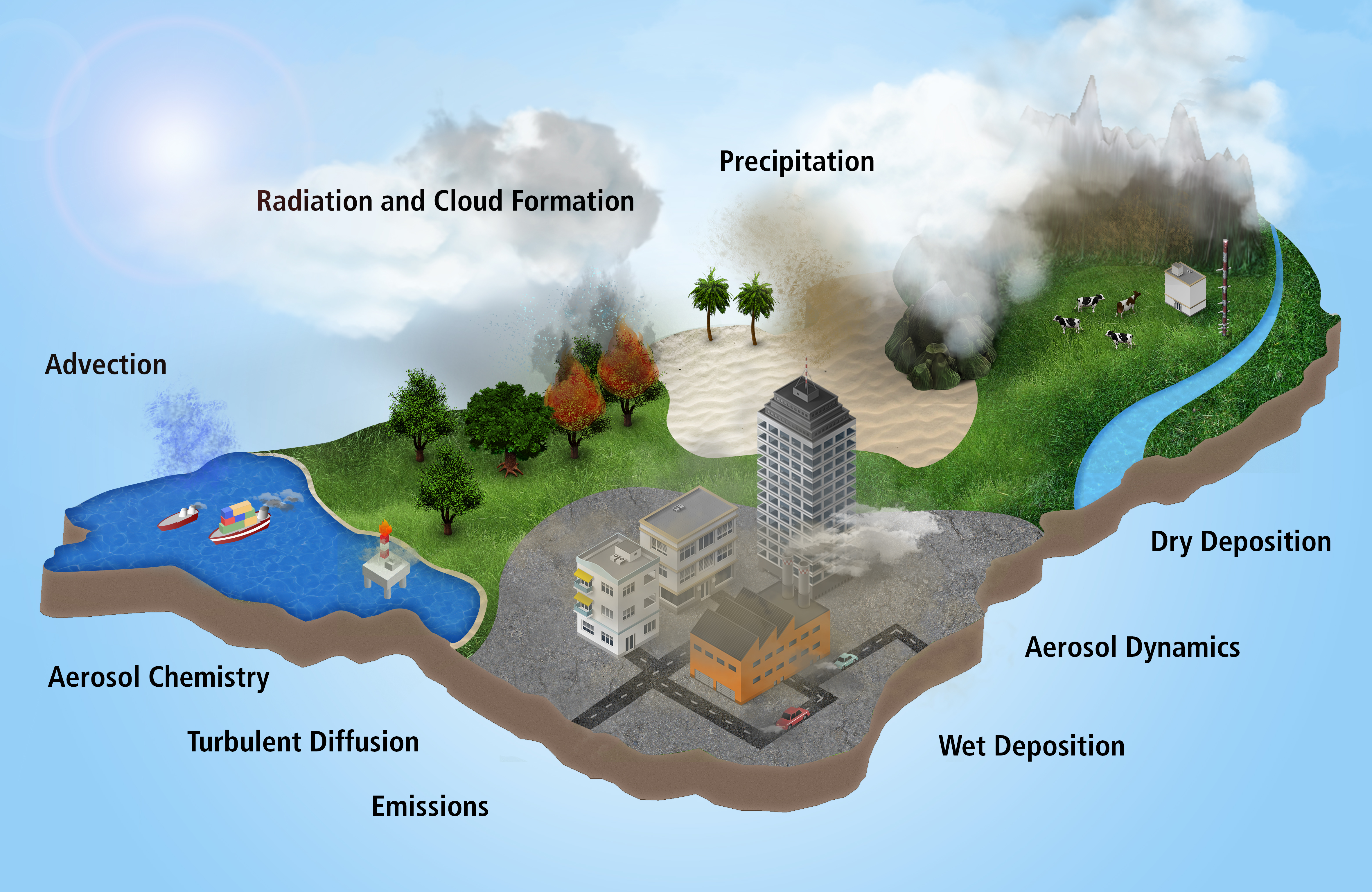 Aerosols, Trace Gases and Climate Processes