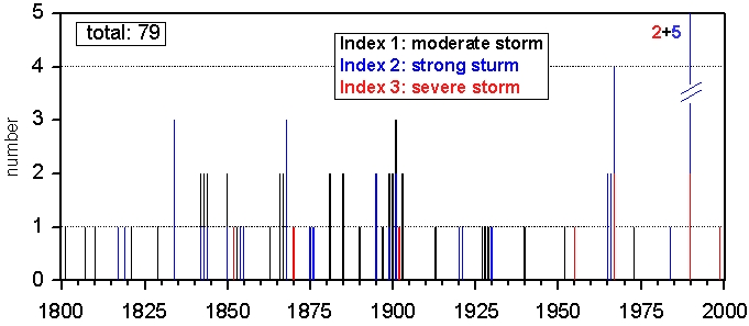 Winter storms 1800 - 2000
