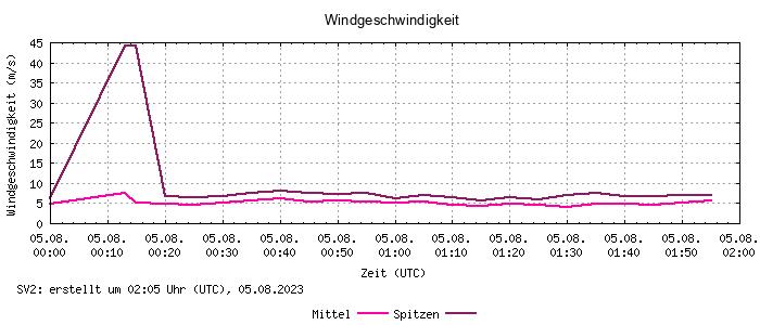 Windgeschwindigkeit